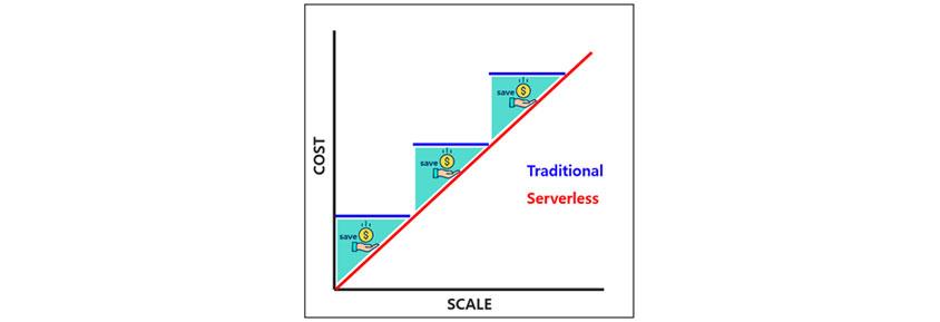 서버리스 사용에 따른 비용 절감 : COST와 SCALE가 비례할수록 Traditional Serverless가 올라간다