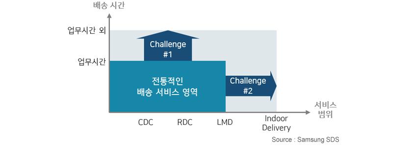 배송시간(업무시간,업무시간외)과 서비스범위(cdc,rdc,lmd,indoor delivery) 내에서 전통적인 배송 서비스 영역과 challenge #1과 challenge #2로 범위 설정 : source Samsungsds