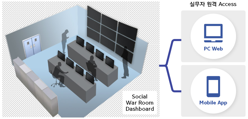 S-Core의 Social Command Center 개발/운영 중인 사례