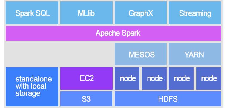 GraphX, MLlib, Streaming, SQL 등과 같은 여러가지 모듈이 동작하는데 중요한 역할을 하는 스파크 엔진