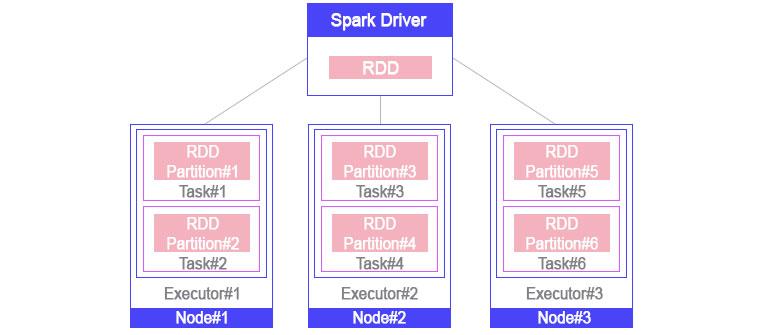 스파크 기본 컨셉 - Spark의 기본컨셉은 드라이버(Driver)에서 정의한 여러 파티션(Partition)들에 대해 사용자의 특정한 작업(Task)을 각 노드의 실행기(Executor)가 수행