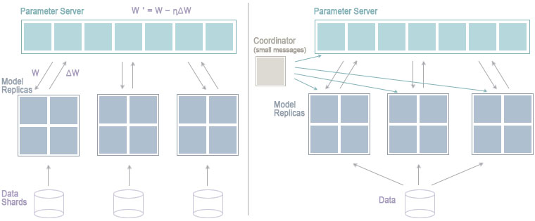 스파크의 특징을 활용하여 처리하는 방식에는 Spark에서 단순히 병렬실행만 하고 모델 동기화를 위한 파라미터의 업데이트와 실제 데이터의 처리는 다른 어플리케이션에서 하는 스파크에 연계하여 동작하는 방식과 Spark의 자체 기능만을 사용 또는 개선하여 구현된 형태를 말하고, BigDL, DeepDist, DeepLearning4J등 스파크에 엔진 자체를 확장하는 방식으로 크게 두가지가 있다.