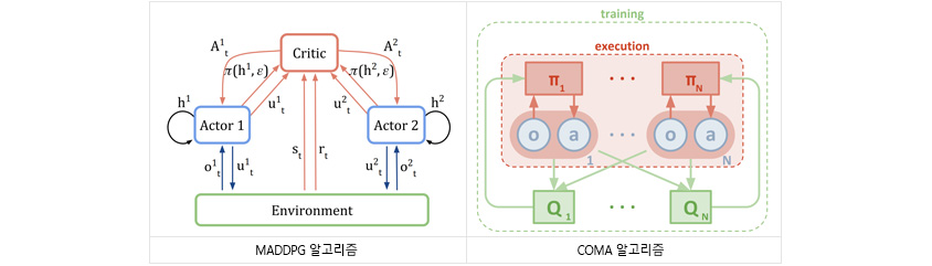 MADDPG 알고리즘과 COMA라는 알고리즘