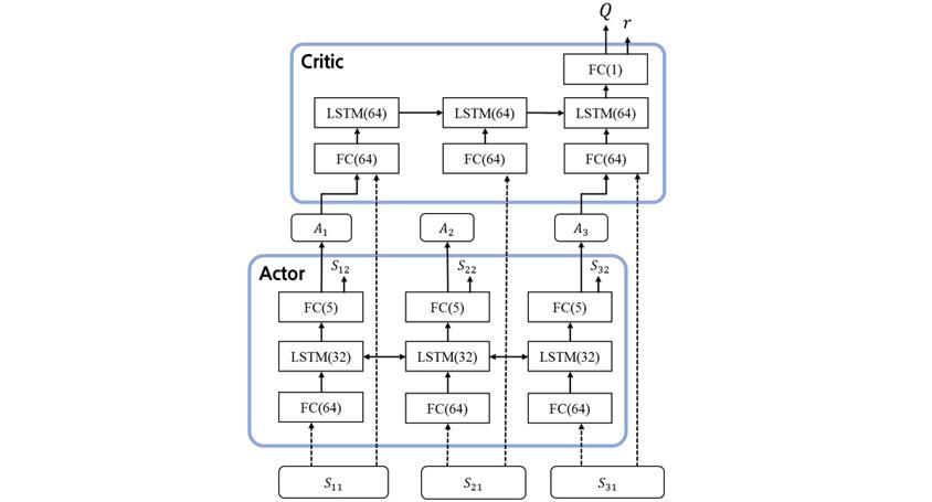 Actor-Critic Network Architecture