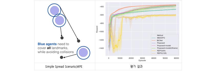 OpenAI에서 제공되는 Multi-agent Particle Environment(MPE)라는 환경 중, SimpleSpread라는 시나리오를 가지고 6만 번의 에피소드를 플레이 하면서 얻은 학습 결과