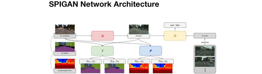 SPIGAN Network Architecture: 진짜 도로 주행 비디오와 유사한 Fake 비디오를 만들어내는 GAN 아키텍쳐, 그리고 시뮬레이션 생성 시 얻어진 z-buffer(깊이)를 바탕으로 자율주행 영상의 depth를 예측하는 P 네트워크, 그리고 segmentation을 예측하는 T 네트워크 등으로 구성