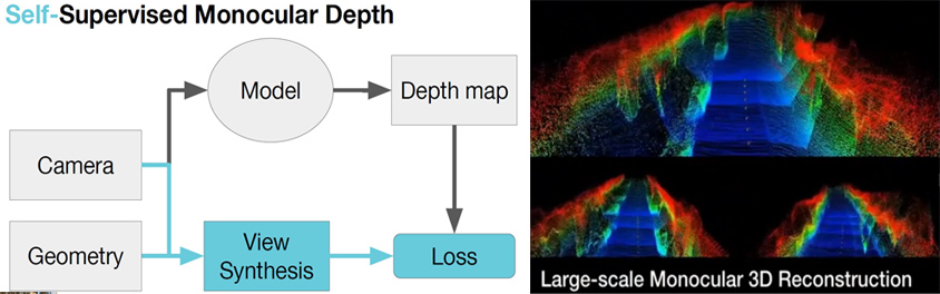 SuperDepth에 대한 아키텍쳐: SuperDepth는 Depth map 생성 시 추가적으로 제공된 guideline인 기하학적 정보를 바탕으로 모델을 스스로 수정하게 만든 아키텍처
