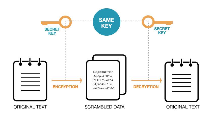 Symmetric-key Encryption (대칭키암호)