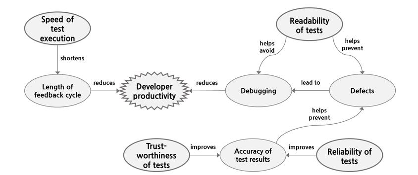 생산성에 영향을 주는 테스트 관련 요소