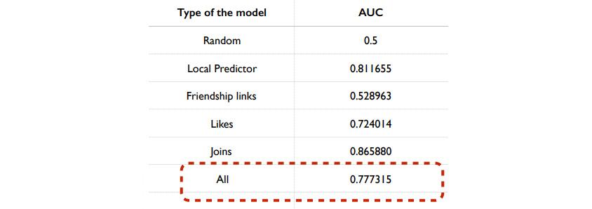 Local Predictor는 Classification Model의 결과입니다.