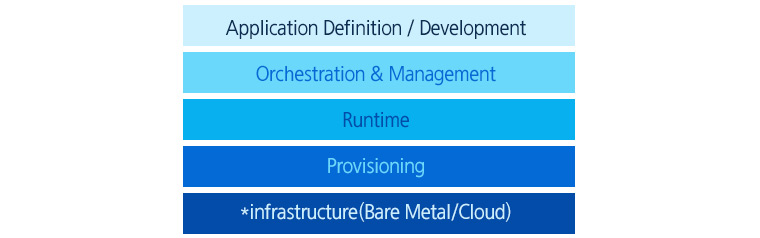 CNCF의 Cloud Native 참조 아키텍처- Application definition/development, Orchestration & Management, Runtime, Provisioning, Infrastructure