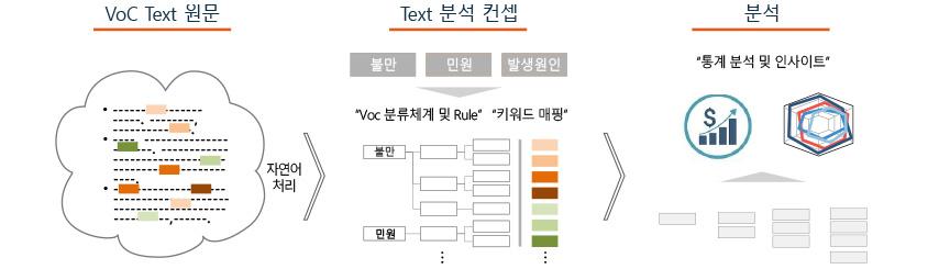Taxonomy 텍스트 분석 방법론:VoC TexT원문 : 자연어처리>Text 분석 컨셉: 불만 민원 발생원인에서 Voc분류체계 및 Rule과 키워드 매핑>통계분석및인사이트는 금액은 올라가고 점점 중심에 모임