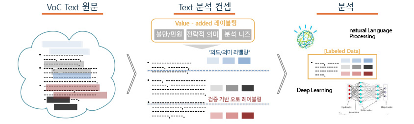 Value-Added 레이블링 텍스트 분석 방법론:VoC TexT원문>Text 분석 컨셉: Value-added레이블링(불만/민원,전략적의미,분석니즈)에서 의도/의미 라벨링,검증기반오토레이블링>분석: naturall Language processing Labeled Data Deep Learning