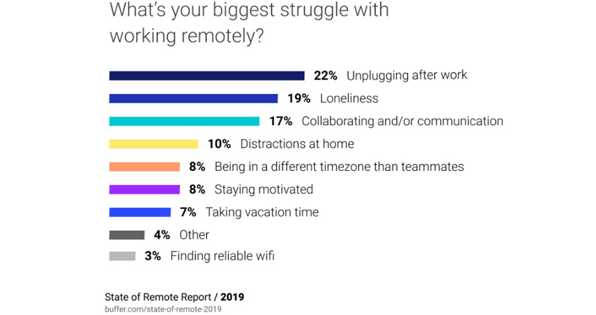 [그림 3] What's your biggest struggle with working remotely? (Source: State of Remote Report / Buffer, 2019), Unplugging after work 22%, Loneliness 19%, Collaborating and/or communication 17%, Distractions at home 10%, Being in a different timezone than teammates 8%, Staying motivated 8%, Taking vacation time 7%, Other 4%, Finding reliable wifi 3%