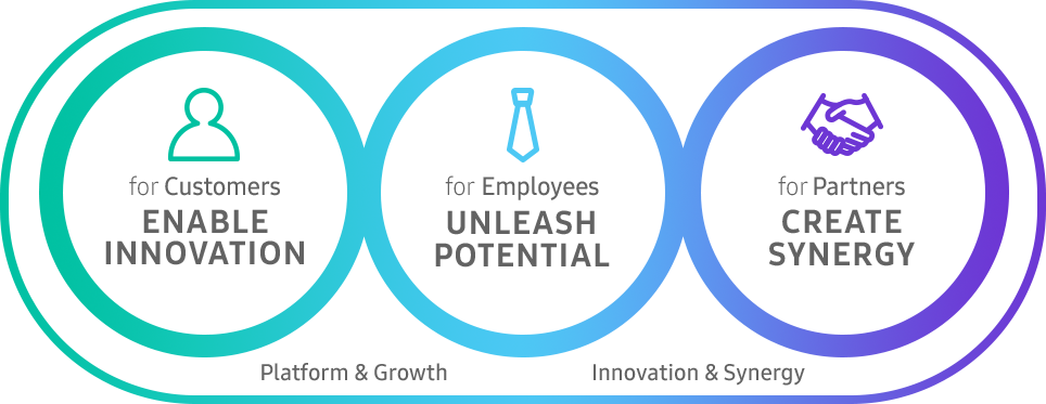 for Customers Enable Innovation, for Employees Unleash Potential, for Partners Create Synergy.  Platform & Growth, Innovation & Synergy