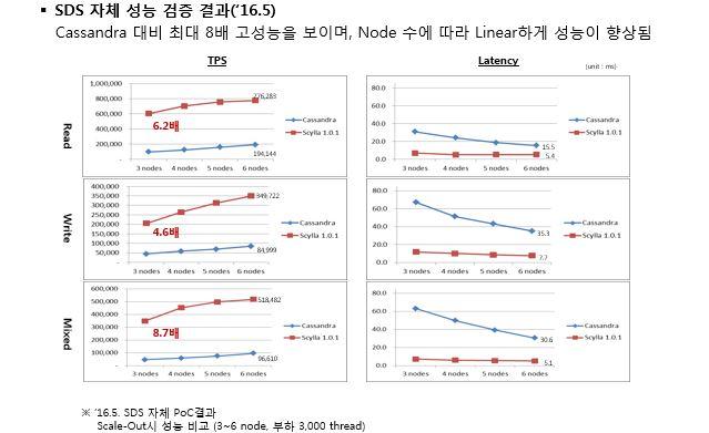 16년 5월 Cassandra와 ScyllaDB의 Scale-out 성능을 비교한 자료입니다. TPS의 경우 3 Nodes 하에 Read 테스트에서는 Cassandra 대비 6.2배, Write 테스트에서는 Cassandra 대비 4.6배, Mixed 상황의 테스트에서는 Cassandra대비 8.7배의 고성능을 보여주었으며, Node 수에 따라 Lunear하게 성능이 향상됨을 보여주고 있다. 이 것은 16년 5월 SDS 자체 PoC 결과이며, Scale-Out시 성능을 비교하였다. 실험조건 : 3~6 node 및 부하 3000 Thread