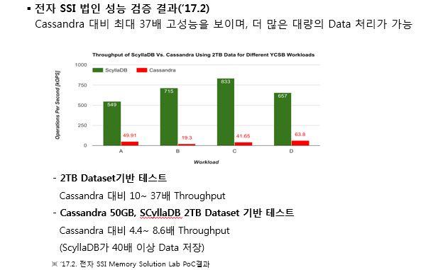 17년2월 삼성전자 NoSQL 성능 비교 그래프입니다. 전자 SSI 법인 성능 검증 결과, ScyllaDB가 Cassandra 대비 최대 37배 고성능을 보이며, 더 많은 대량의 Data 처리가 가능하다는 결과 입니다. 2TB Dataset 기반 테스트에서 Cassandra 대비 10~37배 Throughput, Cassandra 50GB, ScyllaDB 2TB Dataset 기반 테스트에서 Cassandra 대비 4.4~8.6배 Throughput(ScyllaDB가 40배 이상 Data를 저장함) 을 보였다. 이 것은 17년 2월 전자 SSI Memory Solution Lab의 PoC 결과이다.