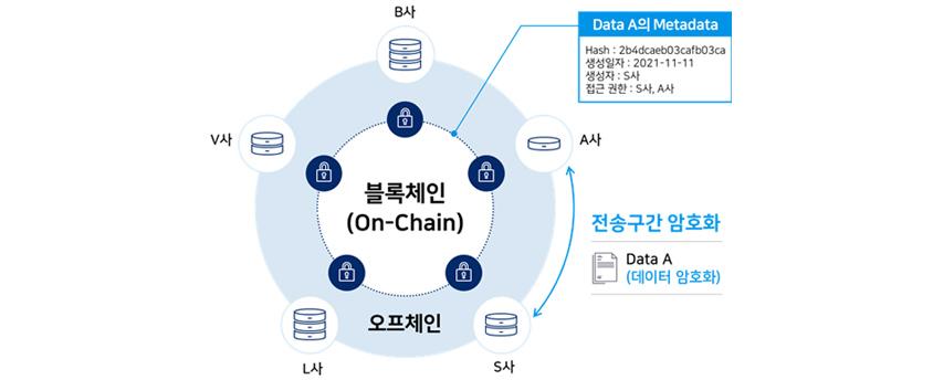 블록체인 on-Chain에서 Data A의 메타데이터를 갖고 A사부터 S사까지 전송구간은 암호화함