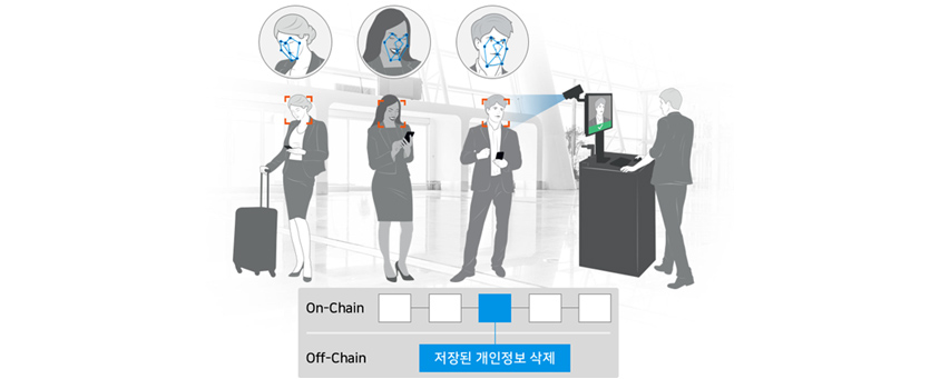 On-Chain 개인정보, Off-Chain 저장된 개인정보 삭제