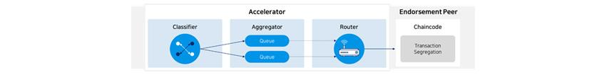 Classifier , Aggregator, Router를 거쳐서 Endorsement Peer (Chaincode) Transaction Sgregation