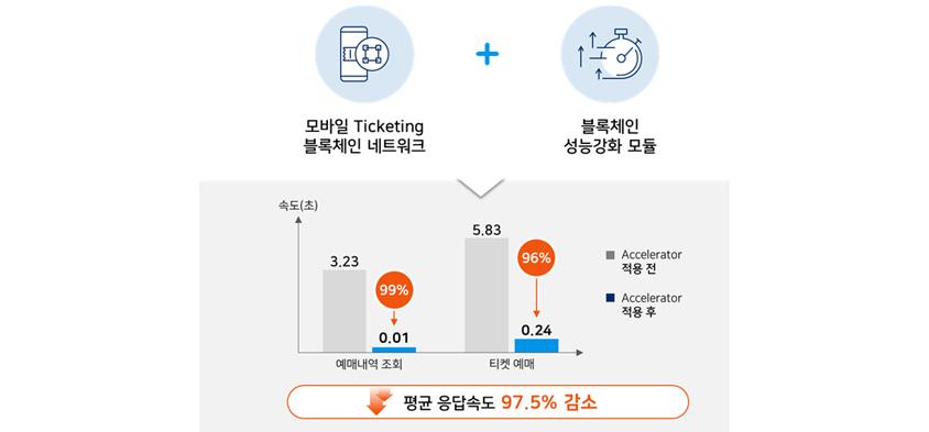 모바일 Ticketing 블록체인 네트워크 + 블록체인 성능강화 모듈, 예매내역 조회 99% 감소, 티켓예매 96% 감소 , 평균 응답속도 97.5% 감소