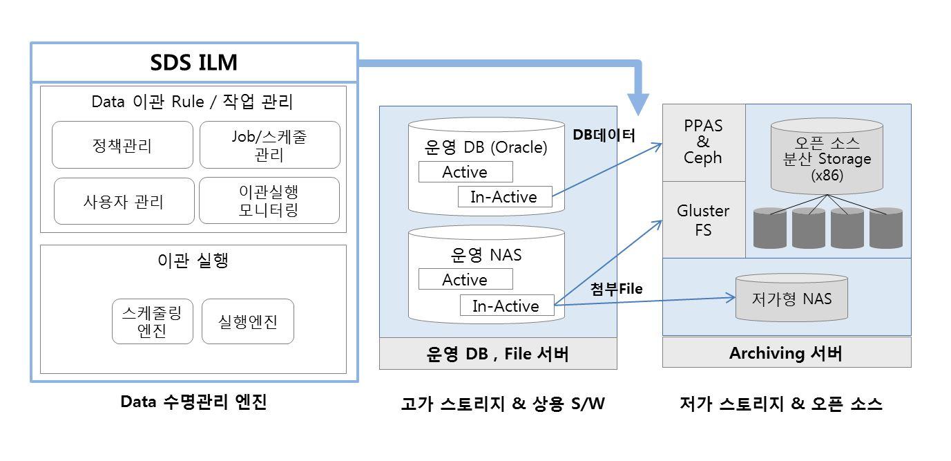 SDS ILM 시스템 구성, SDS ILM이 지원하고 있는 스토리지를 설명하고 있습니다. SDS ILM의 가장 큰 특징은 아카이빙 스토리지 구성을 위해 특정한 상용제품을 사용하는 상용 솔루션과는 달리 오픈소스 분산 스토리지를 사용하여 스토리지 비용을 절감시킨 것입니다. 현재 파일 아카이빙의 경우 'NAS to GlusterFS', 'NAS to 저가형 NAS'로의 이관 기능을 제공하고 있습니다. 스토리지에 독립적인 이관 기술사용으로 이관 대상(Target) 스토리지는 확장 가능합니다.
