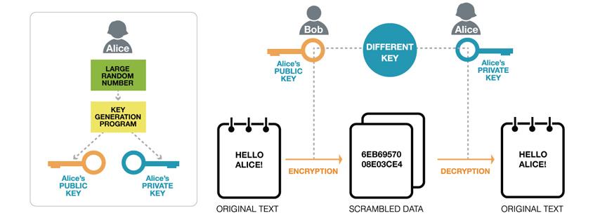 공개키 암호 (Public-key Encryption)