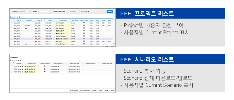 프로젝트 및 시나리오 관리 기능 - 프로젝트 리스트: 프로젝트별 사용자 권한 부여와 사용자별 current project 표시, 시나리오 리스트: 시나리오 복사 기능과 시나리오 전체 다운로드/업로드와 사용자별 current 시나리오 표시