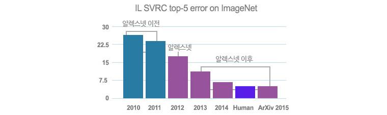 2012년, AI 혁명을 촉발시킨 중요대한 사건- 2010~2011년 알렉스넷이전, 2012년 알렉스넷, 2013~2014,HUman, ArXiv2015년 알렉스이후로 나뉜다