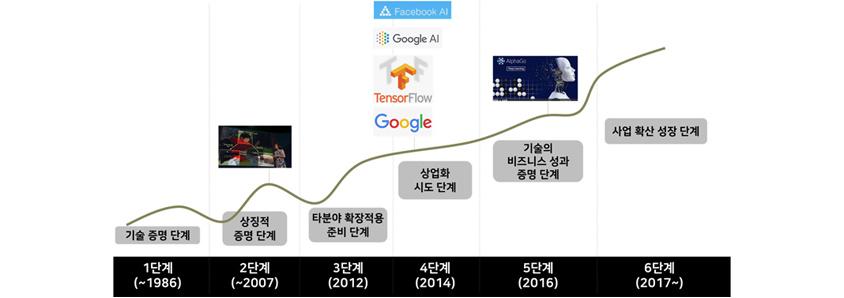 AI 기술시장 성장 6단계