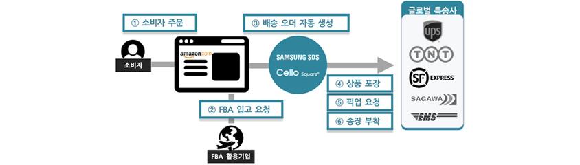 소비자 1 소비자 주문, FBA 활용기업 2 FBA 입고 요청, Samsung SDS Cello Square 3 배송 오더 자동 생성, 4 상품 포장, 5 픽업 요청, 6 송장 부착, 글로벌 특송사 UPS, TNT, SF Express, SAGAWA, EMS