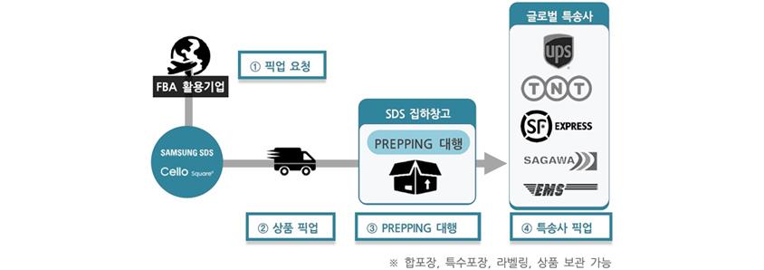 FBA 활용기업 1 픽업 요청, Samsung SDS Cello Square 2 상품 픽업, SDS 집하창고 3 PREPPING 대행, 글로벌 특송사 UPS, TNT, SF Express, SAGAWA, EMS 4 특송사 픽업