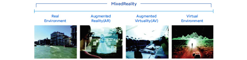 가상연속체(Virtuality Continuum)의 재구성