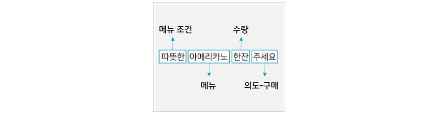 [그림 5] 의도 분류