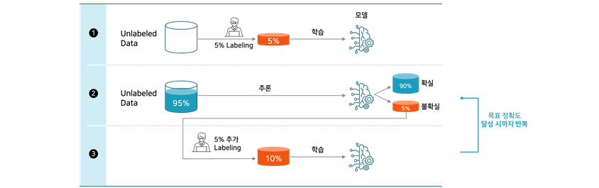 1. Unlabeled Data 5% Labeling 학습 모델, 2. Unlabeled Data 95% 추론 90%확실, 5% 불호가실, 5% 추가 Labeling 10%학습   목표정확도 달성 시까지 반복