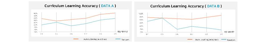 좌측 그래프는 Curriculum Learning Accuracy (Data A), 우측 그래프는 Curriculum Learning Accuracy (Data B)