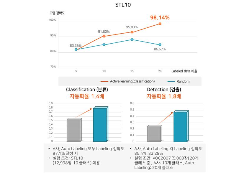 [그림 12] 레이블링 정확도(상), A사 대비 자동화율(하)
