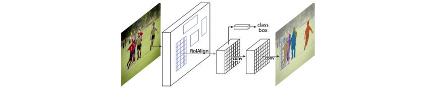 마스크 RCNN의 인스턴스 세그먼테이션 아키텍처 / 이미지 -> RolAlign -> conv ( 이 단계에서 class box 추출) -> conv -> 이미지 추출