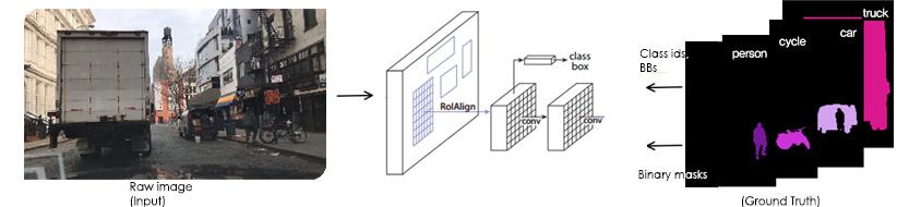인스턴스 세그먼테이션 학습 과정 / Raw image(input) -> RolAlign -> conv ( 이 단계에서 class box 추출) -> conv -> Ground Truth (Class ids BBs, Binary masks)