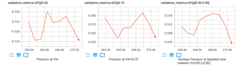Google의 시각화 도구인 TensorBoard에서 볼 수 있는 인스턴스 세그먼테이션의 성능 측정 항목 / validation_metrics/AP@0.6 & Precision at IOU CASE : 259.5.0k 0.722, 261.8k 0.7145, 263.0k 0.715, 264.5k 0.726, 266.5k 0.7217, 268.5k 0.7225, 269.5k 0.7245, 273.0k 0.7145 / validation_metrics/AP@0.75 & Precision at IOU=0.75 CASE : 259.5k 0.5825, 263.0k 0.560, 264.8k 0.571, 266.5k 0.572, 269.8k 0.588, 273.0k 0.561 / validation_metrics/AP@[0.50:0.95] & Average Precision at itegrated area between IOU=[0.5,0.95] CASE : 259.5k 0.511, 261.5k 0.508, 263.2k 0.5077, 264.5k 0.5145, 268.0k 0.517, 269.9k 0.516, 271.5k 0.518, 273.0k 0.5038
