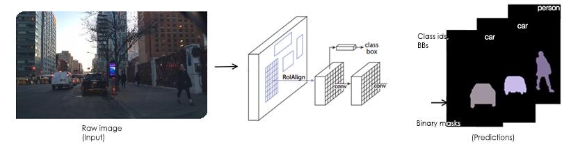 인스턴스 세그먼테이션 학습 예제 / Raw image(input) -> RolAlign -> conv ( 이 단계에서 class box 추출) -> conv -> [Predictions] (Class ids BBs, Binary masks)