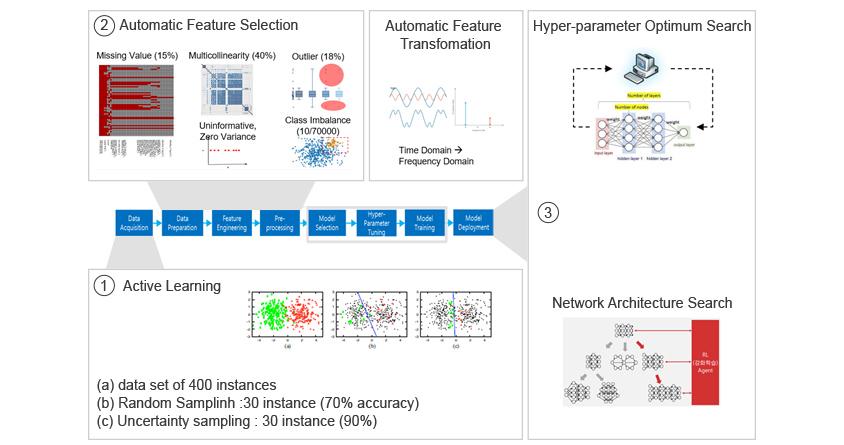 그림1 머신러닝 파이프라인 : 1. Active Learning - a.data set of 400 instances,b.Random Samplinh:300 instances,c.Uncertainty samplinh : 30 instance(70% accuracy),c.Uncertainty sampling:30 instance(905), 2. Automatic Feature Selection-Missing Value(15%),Mulitillnearity(40%),Outilier(18%),Automatic Feature Transformation(time Domain:Firequency Domain,3. Hyper-parameter Optimum Search, Network Architecture Search