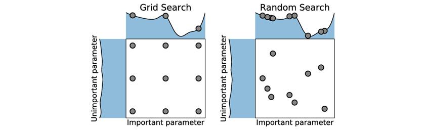 그림3 격자 탐색법(Grid Search):Grid Search - important parameter와 Unimportant parameter 규칙적 배열 ,Random Search -important parameter와 Unimportant parameter 불규칙적으로 모여있다