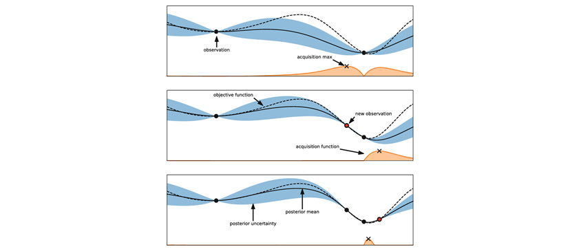 그림5 순차 근사(모델) 전역최적화(Sequential Model-Based Global Optimization): observation과 acquisition max,observation과 acquisition max 사이에 new observation,posterior uncertainty, posterior mean