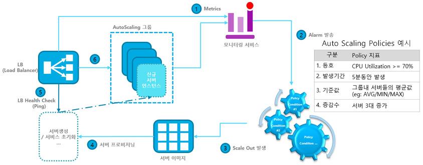 AWS가 제공하는 오토스케일링 기능의 6단계 동작원리  Metrics, Alarm 발송, Scale out 발생, 서버프로비저닝, LB Heath check(ping), LB , AutoScaling의 단계를 거친다.