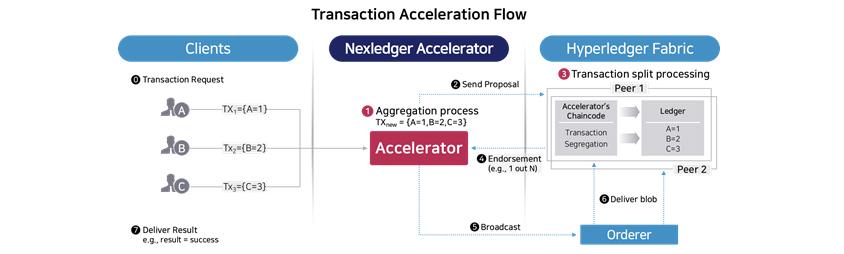 Nexledger Accelerator 동작 원리, 서로 다른 키 혹은 주소에 접근하는 세 개의 거래를 한 번에 합의하는 예를 보여줍니다. 거래들을 분류하고 어떤 거래들을 얼마만큼 모아 언제 일괄적으로 합의를 진행할지 결정하고, 합의 후 성공/실패 결과에 대해 처리를 하는 것입니다.