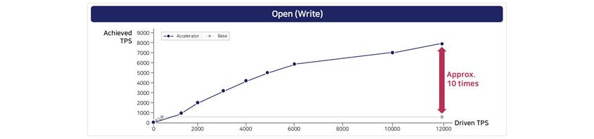 오픈소스 대비 Nexledger Accelerator의 거래처리 개선 효과 , Nexledger Accelerator를 적용하였을 때의 오픈소스 성능개선 효과를 나타내는 그래프로, Hyperledger Caliper에서 제공하는 시나리오 중 단순한 쓰기 검증 시나리오 대한 성능개선 효과를 보여준 것입니다.