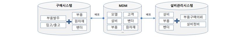모델, 고객, 설비, 벤더, 부품, 원자재등 마스트를 가지고 있는 MDM에서 구매시스템, 설비관리시스템에 배포한다