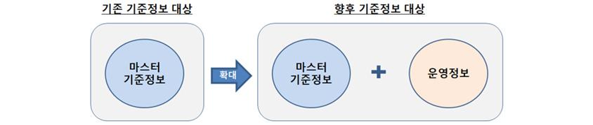 기존 마스터기준정보에서 향후 기준정보대상에 운영정보까지 포함한다.