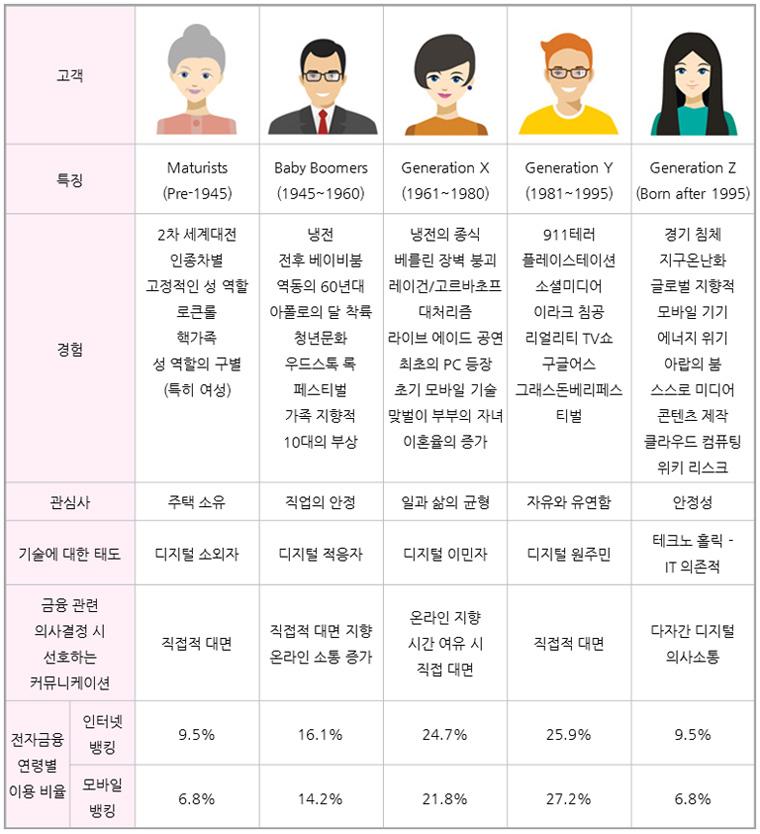 고객은 특징에 따라 크게 Maturists (Pre-1945), Baby Boomers (1945~1960), Generation X (1961~1980), Generation Y (1981~1995), Generation Z (Born after 1995) 총 5가지로 분류되며  Maturists는 2차 세계대전, 인종차별, 고정적인 성 역할, 로큰롤, 핵가족, 성 역할의 구별(특히 여성) 경험을 가지고, 관심사는 주택소유이며, 디지털소외자로, 금융관련 의사결정시 직접대면을 선호한다. 인터넷뱅킹은 9.5%, 모바일뱅킹은 6.8%의 비율로 사용한다. Baby Boomers는 냉전, 전후 베이비붐, 역동의 60년대, 아폴로의 달 착륙, 청년문화, 우드스톡 록 페스티벌, 가족 지향적, 10대의 부상  경험을 가지고, 관심사는 직업의 안정이며, 디지털적용자로, 금융관련 의사결정시 직접적 대면을 지향하고 온라인 소통을 선호한다. 인터넷뱅킹은 16.1%, 모바일뱅킹은 14.2%의 비율로 사용한다. Generation X는 냉전의 종식, 베를린 장벽 붕괴, 레이건/고르바초프 대처리즘, 라이브 에이드 공연, 최초의 PC 등장, 초기 모바일 기술, 맞벌이 부부의 자녀, 이혼율의 증가 경험을 가지고, 관심사는 일과 삶의 균형이며, 디지털이민자로, 금융관련 의사결정시 온라인을 지향하며 시간여유가 있는경우 직접 대면을 선호한다. 인터넷뱅킹은 24.7%, 모바일뱅킹은 21.8%의 비율로 사용한다.               Generation Y는 911테러, 플레이스테이션, 소셜미디어, 이라크 침공, 리얼리티 TV쇼, 구글어스, 그래스돈베리페스티벌 경험을 가지고, 관심사는 자유와 유연함이며, 디지털원주민으로, 금융관련 의사결정시 직접적 대면을 선호한다. 인터넷뱅킹은 25.9%, 모바일뱅킹은 27.2%의 비율로 사용한다.                                                                   Generation Z는 경기 침체, 지구온난화, 글로벌 지향적, 모바일 기기, 에너지 위기, 아랍의 붐, 스스로 미디어 콘텐츠 제작, 클라우드 컴퓨팅, 위키 리스크 경험을 가지고, 관심사는 안정성이며, 테크노홀릭-IT의존적이며, 금융관련 의사결정시 다자간 디지털의사소통을 선호한다. 인터넷뱅킹은 9.5%, 모바일뱅킹은 6.8%의 비율로 사용한다.
